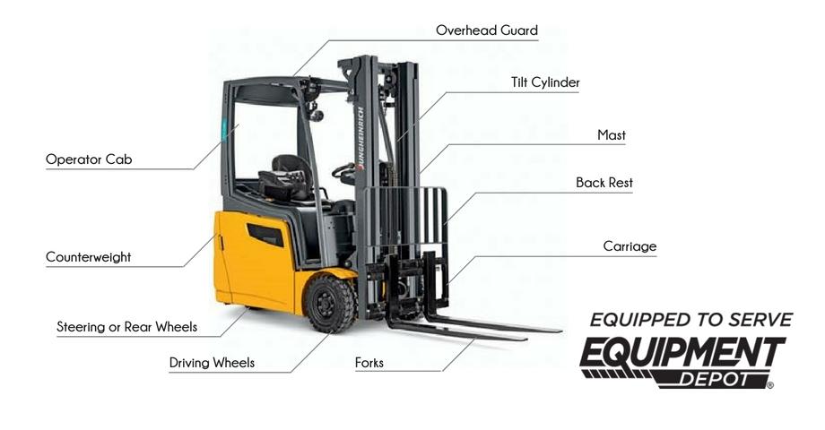 Forklift Features - Blog