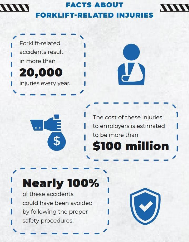 forklift injuries