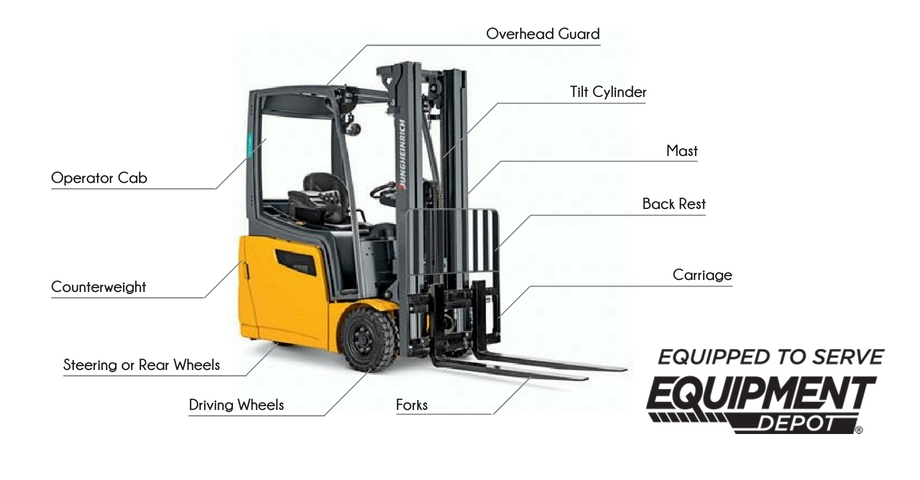A Comprehensive Guide to Forklift Features